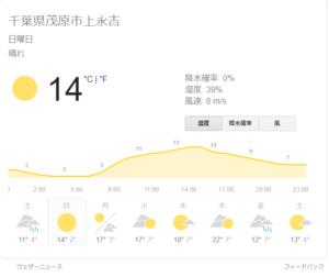 当日の天気予報です!